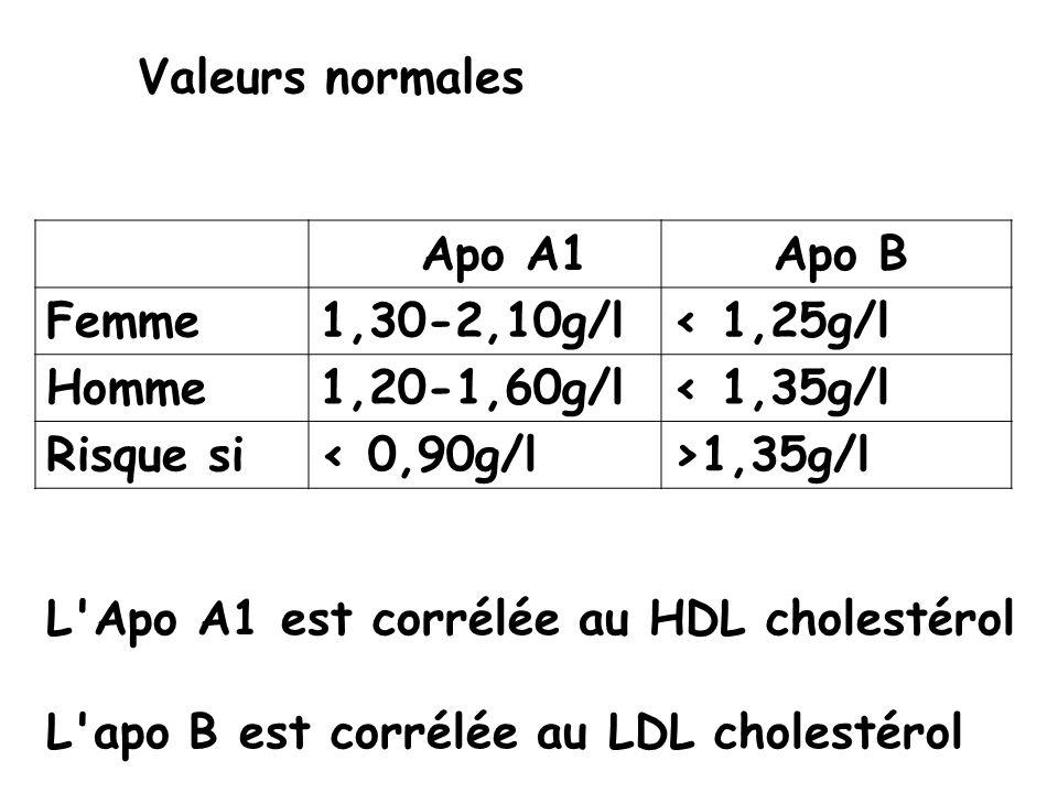 Valeurs normales Apo A1 Apo B Femme 1,30-2,10g/l < 1,25g/l Homme 1,20-1,60g/l < 1,35g/l Risque si < 0,90g/l >1,35g/l L'Apo A1 est corrélée au HDL chol