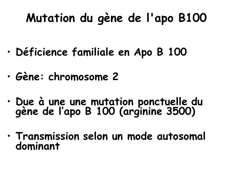 Mutation du gène de l'apo B100 Déficience familiale en Apo B 100 Gène: chromosome 2 Due à une une mutation ponctuelle du gène de lapo B 100 (arginine