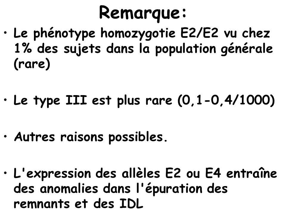 Remarque: Le phénotype homozygotie E2/E2 vu chez 1% des sujets dans la population générale (rare) Le type III est plus rare (0,1-0,4/1000) Autres rais
