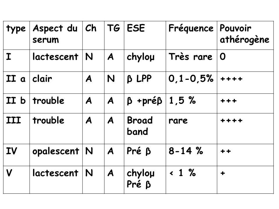 typeAspect du serum ChTGESEFréquencePouvoir athérogène IlactescentNAchyloμTrès rare0 II aclairANβ LPP0,1-0,5%++++ II btroubleAAβ +préβ1,5 %+++ IIItrou