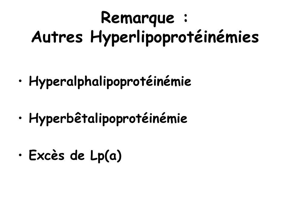 Remarque : Autres Hyperlipoprotéinémies Hyperalphalipoprotéinémie Hyperbêtalipoprotéinémie Excès de Lp(a)