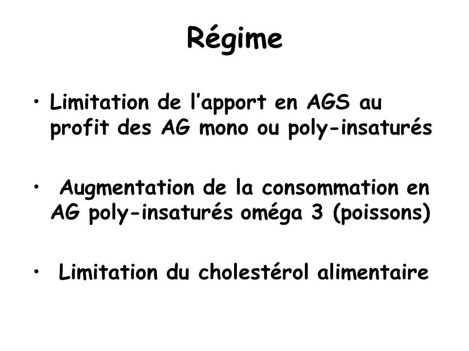 Régime Limitation de lapport en AGS au profit des AG mono ou poly-insaturés Augmentation de la consommation en AG poly-insaturés oméga 3 (poissons) Li