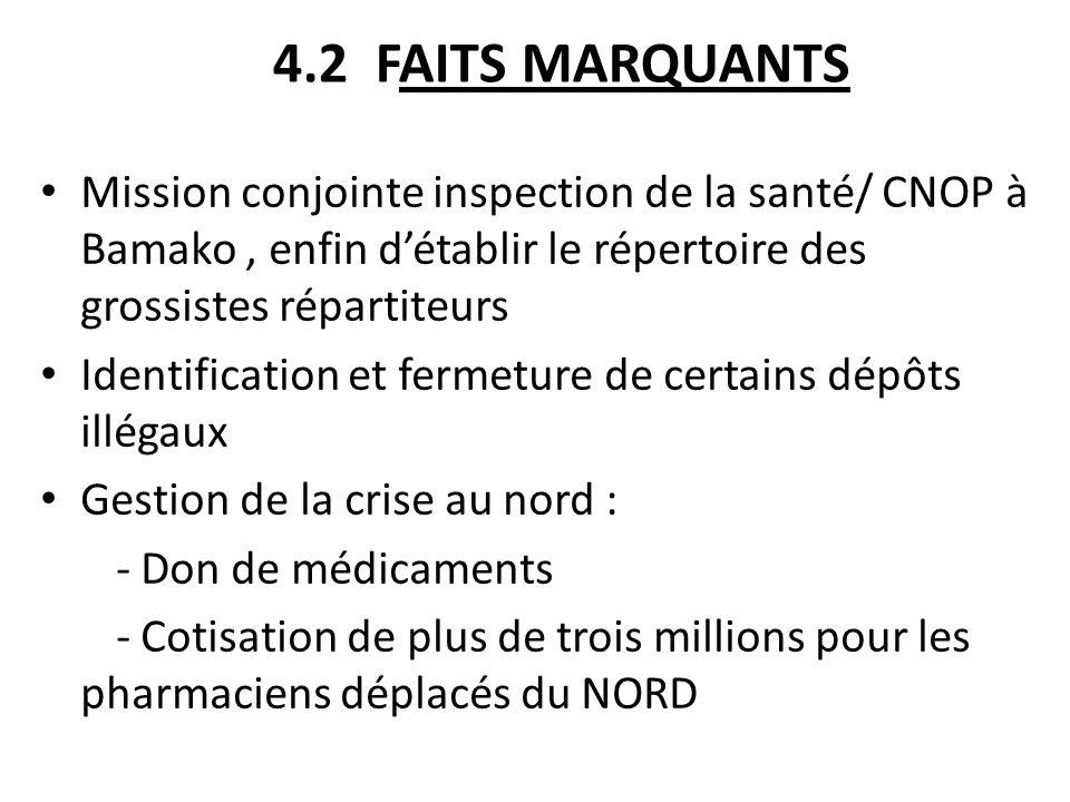 4.2 FAITS MARQUANTS Mission conjointe inspection de la santé/ CNOP à Bamako, enfin détablir le répertoire des grossistes répartiteurs Identification e