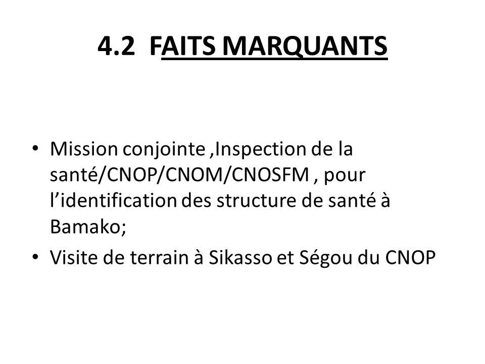 4.2 FAITS MARQUANTS Mission conjointe,Inspection de la santé/CNOP/CNOM/CNOSFM, pour lidentification des structure de santé à Bamako; Visite de terrain