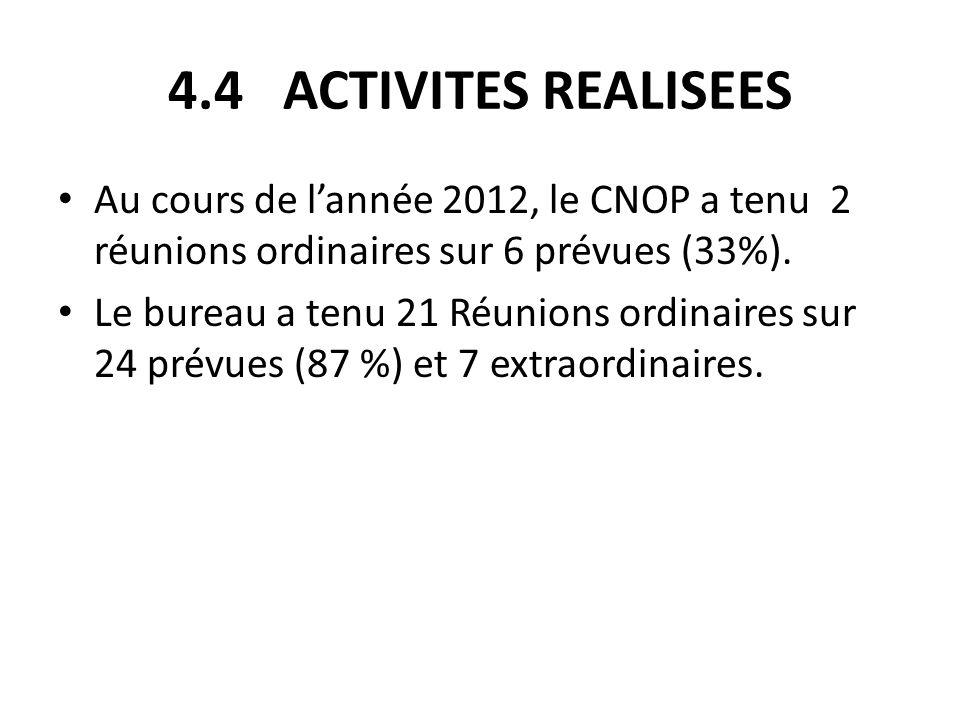 4.4 ACTIVITES REALISEES Au cours de lannée 2012, le CNOP a tenu 2 réunions ordinaires sur 6 prévues (33%). Le bureau a tenu 21 Réunions ordinaires sur