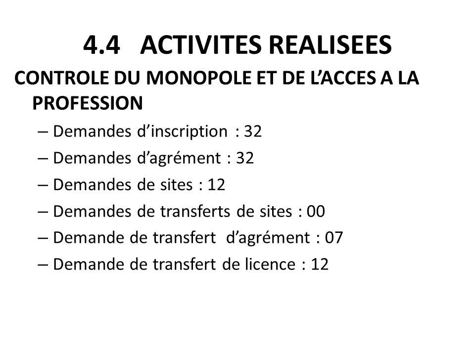 4.4 ACTIVITES REALISEES CONTROLE DU MONOPOLE ET DE LACCES A LA PROFESSION – Demandes dinscription : 32 – Demandes dagrément : 32 – Demandes de sites :