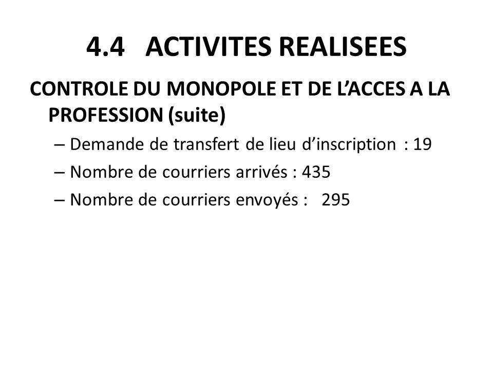 4.4 ACTIVITES REALISEES CONTROLE DU MONOPOLE ET DE LACCES A LA PROFESSION (suite) – Demande de transfert de lieu dinscription : 19 – Nombre de courrie