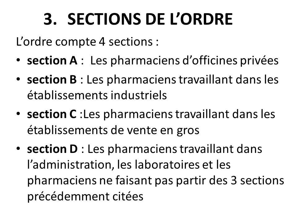 3.SECTIONS DE LORDRE Lordre compte 4 sections : section A : Les pharmaciens dofficines privées section B : Les pharmaciens travaillant dans les établi