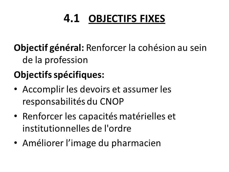 4.1 OBJECTIFS FIXES (suite) Assurer une formation initiale et continue adaptée aux besoins Promouvoir lemploi des pharmaciens en général et des jeunes en particulier ; Renforcer la solidarité entre les pharmaciens et développer des actions sociales dans l intérêt de la profession Renforcer les échanges inter – professionnels