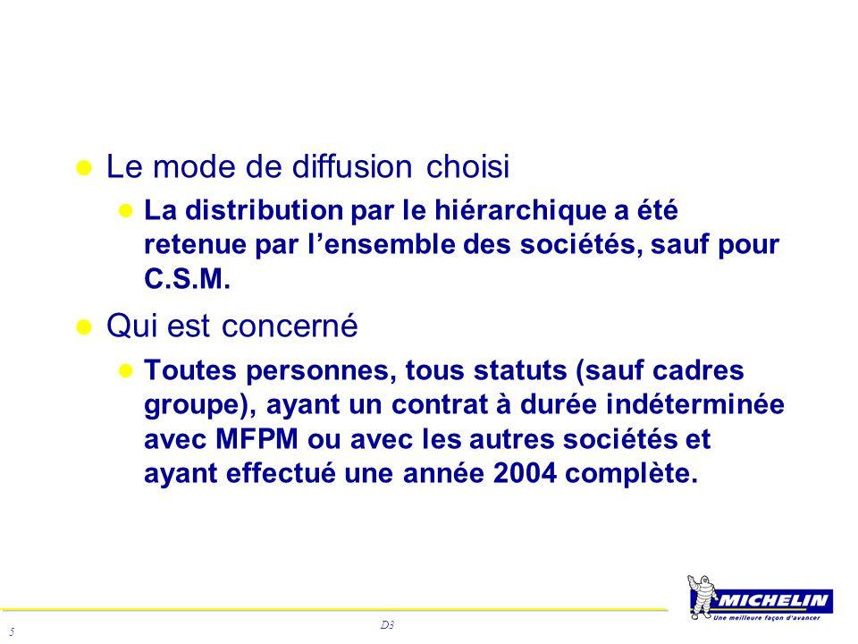 D3 5 Le mode de diffusion choisi La distribution par le hiérarchique a été retenue par lensemble des sociétés, sauf pour C.S.M. Qui est concerné Toute