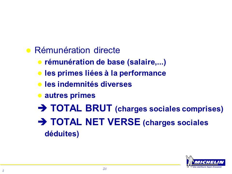 D3 8 Rémunération directe rémunération de base (salaire,...) les primes liées à la performance les indemnités diverses autres primes TOTAL BRUT (charg