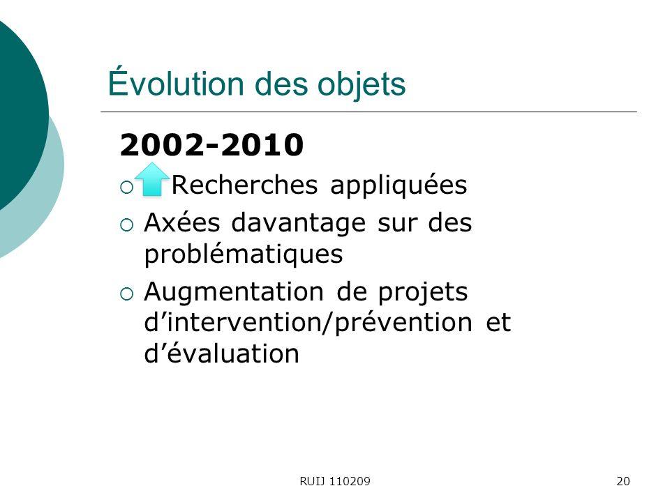 Évolution des objets 2002-2010 Recherches appliquées Axées davantage sur des problématiques Augmentation de projets dintervention/prévention et dévaluation RUIJ 11020920