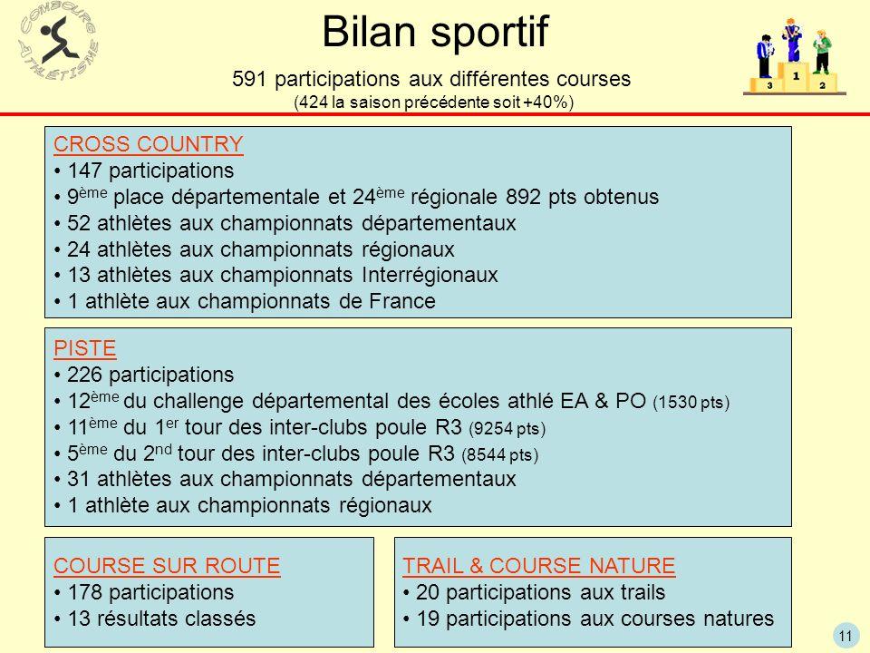 11 Bilan sportif 591 participations aux différentes courses (424 la saison précédente soit +40%) CROSS COUNTRY 147 participations 9 ème place départem