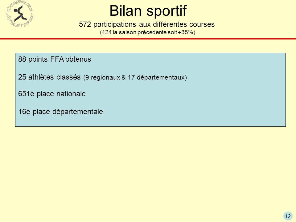 12 Bilan sportif 572 participations aux différentes courses (424 la saison précédente soit +35%) 88 points FFA obtenus 25 athlètes classés (9 régionau