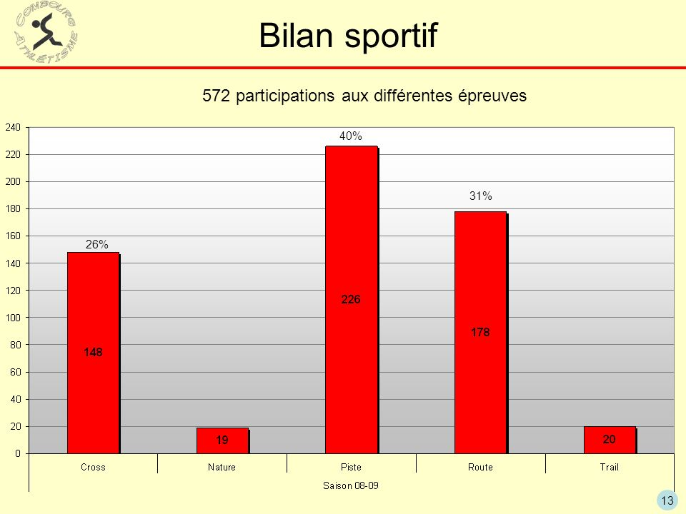 13 Bilan sportif 572 participations aux différentes épreuves 40% 31% 26%
