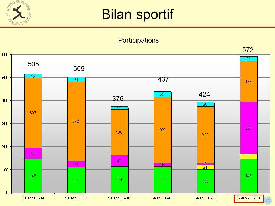 14 Bilan sportif 424 437 376 509 505 Participations 572