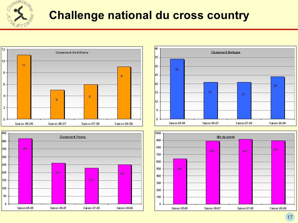 17 Challenge national du cross country
