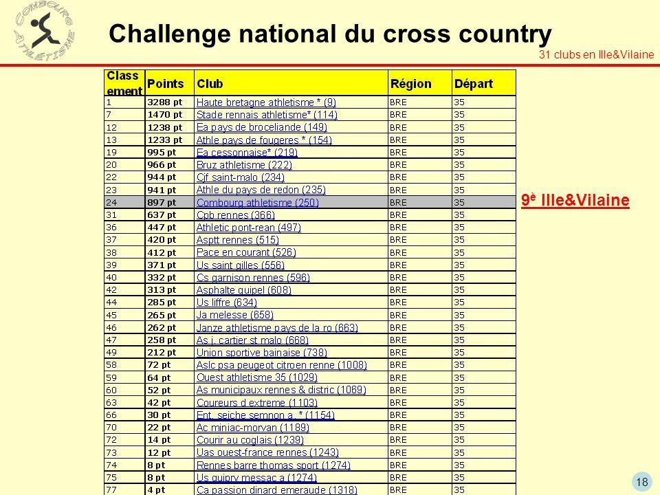 18 Challenge national du cross country 31 clubs en Ille&Vilaine 9 è Ille&Vilaine