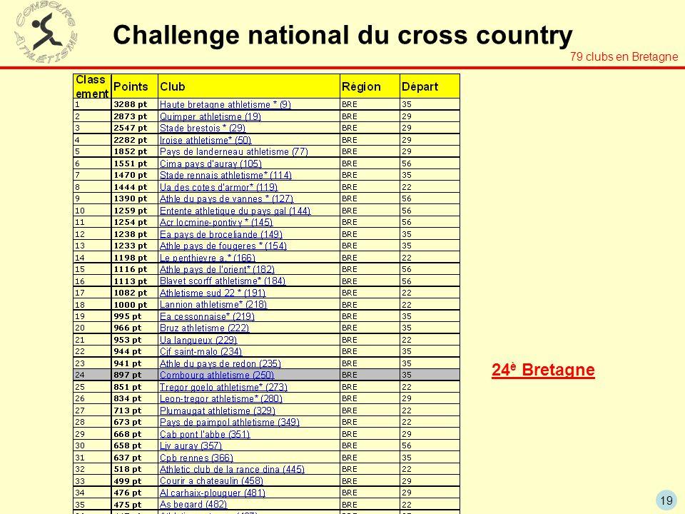 19 Challenge national du cross country 79 clubs en Bretagne 24 è Bretagne