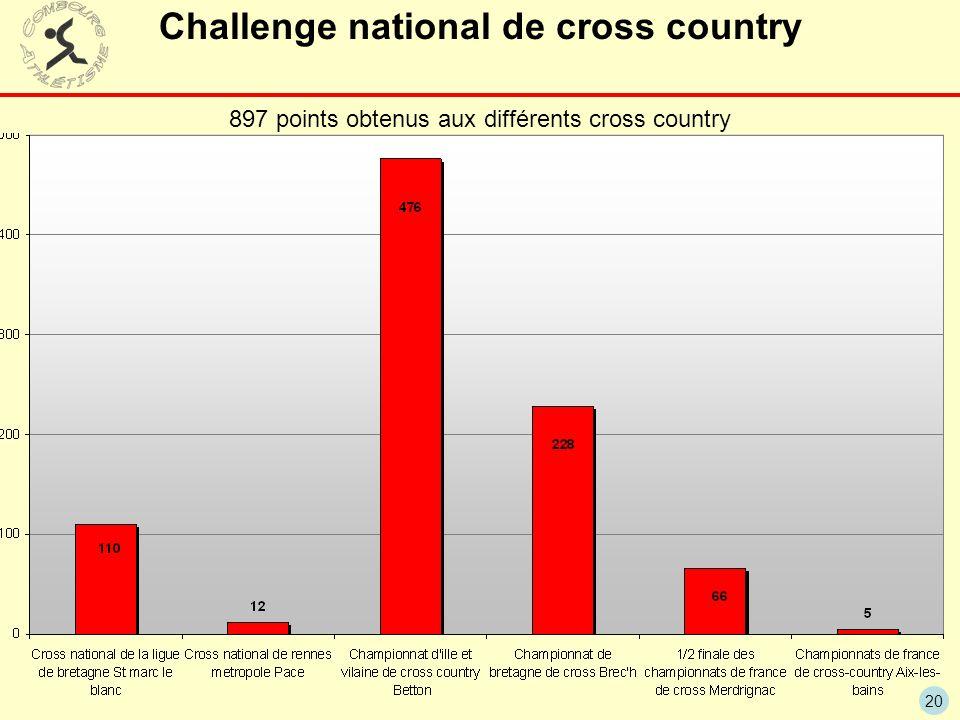 20 Challenge national de cross country 897 points obtenus aux différents cross country