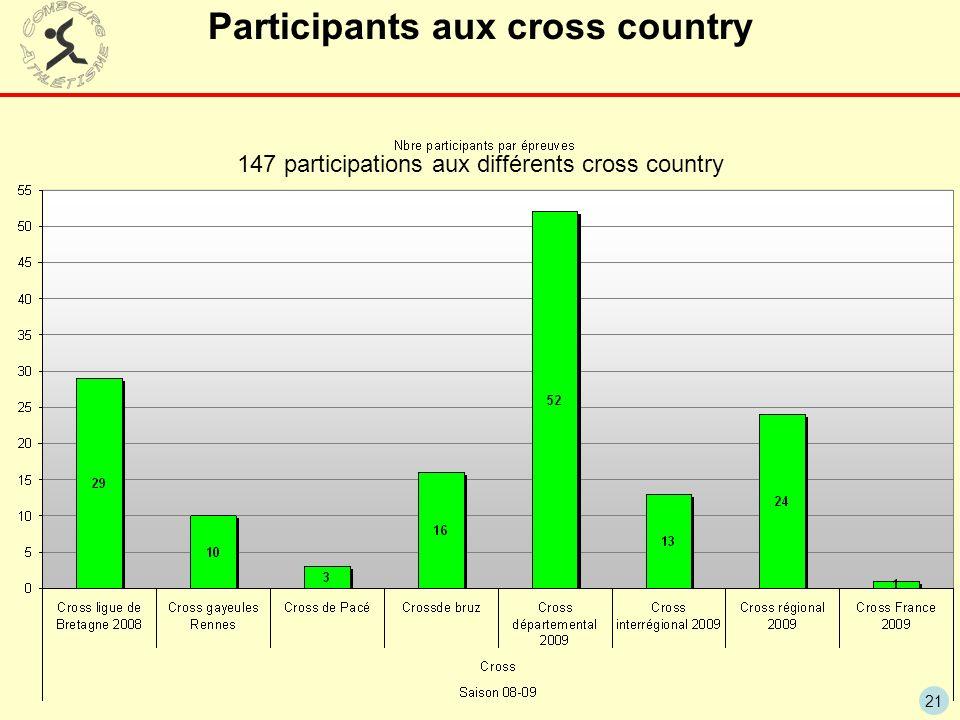 21 Participants aux cross country 147 participations aux différents cross country