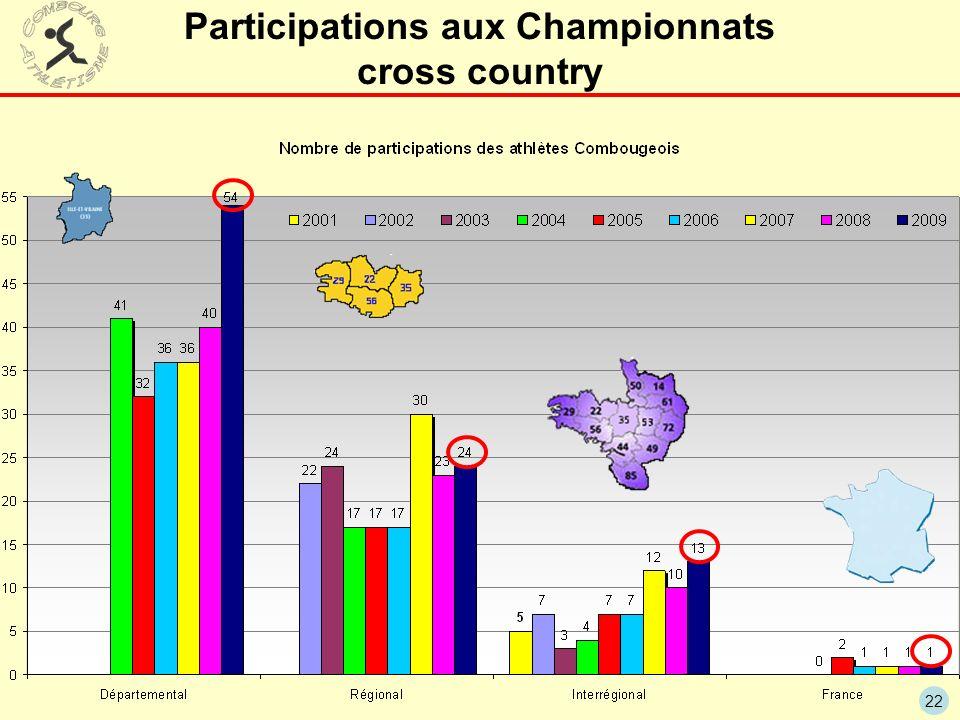 22 Participations aux Championnats cross country