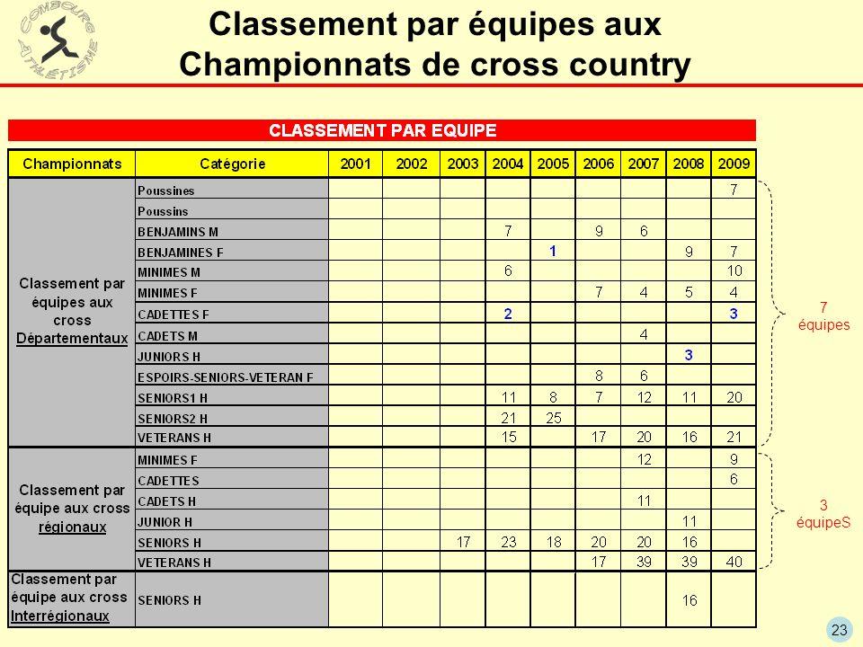 23 Classement par équipes aux Championnats de cross country 7 équipes 3 équipeS