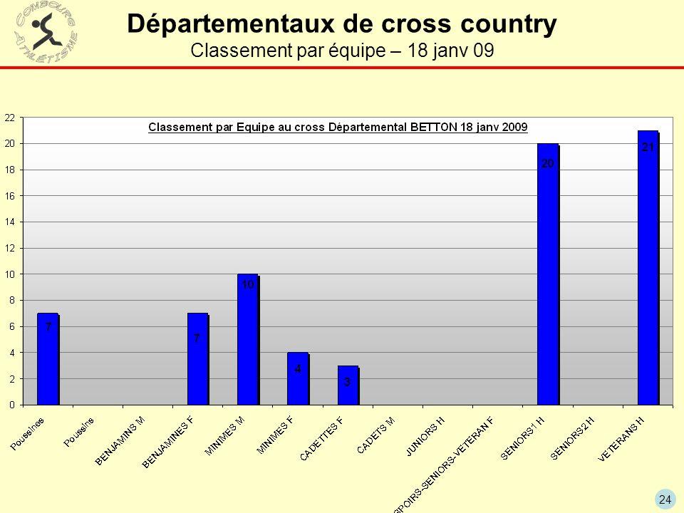 24 Départementaux de cross country Classement par équipe – 18 janv 09