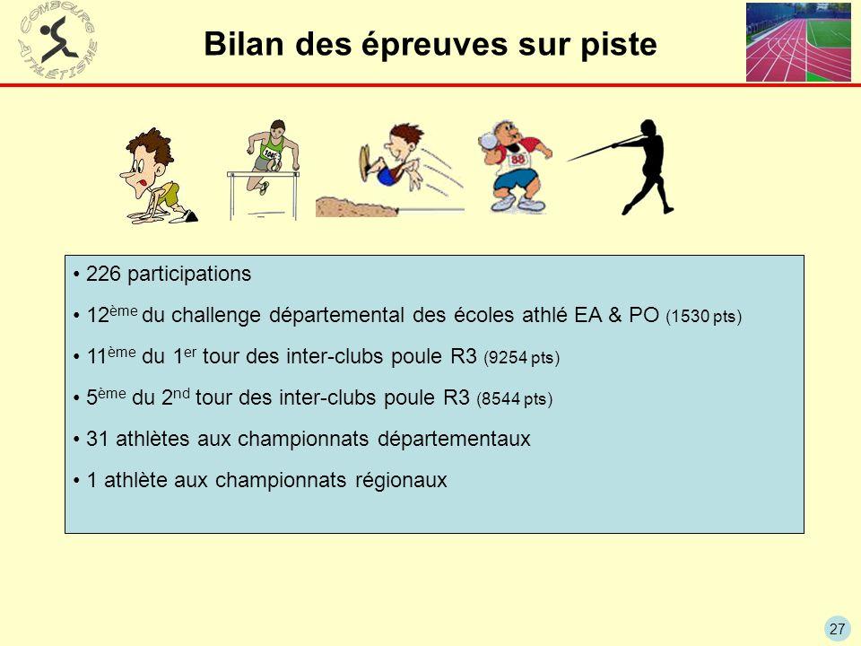 27 226 participations 12 ème du challenge départemental des écoles athlé EA & PO (1530 pts) 11 ème du 1 er tour des inter-clubs poule R3 (9254 pts) 5
