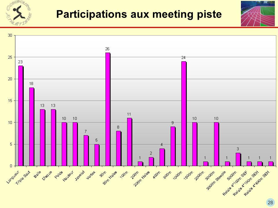 28 Participations aux meeting piste