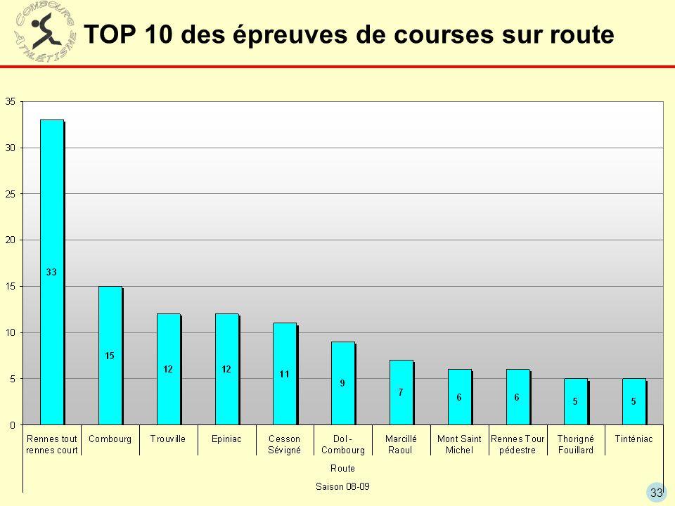 33 TOP 10 des épreuves de courses sur route