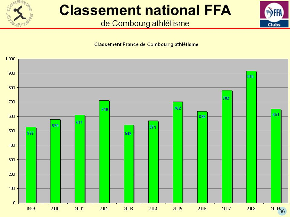 36 Classement national FFA de Combourg athlétisme