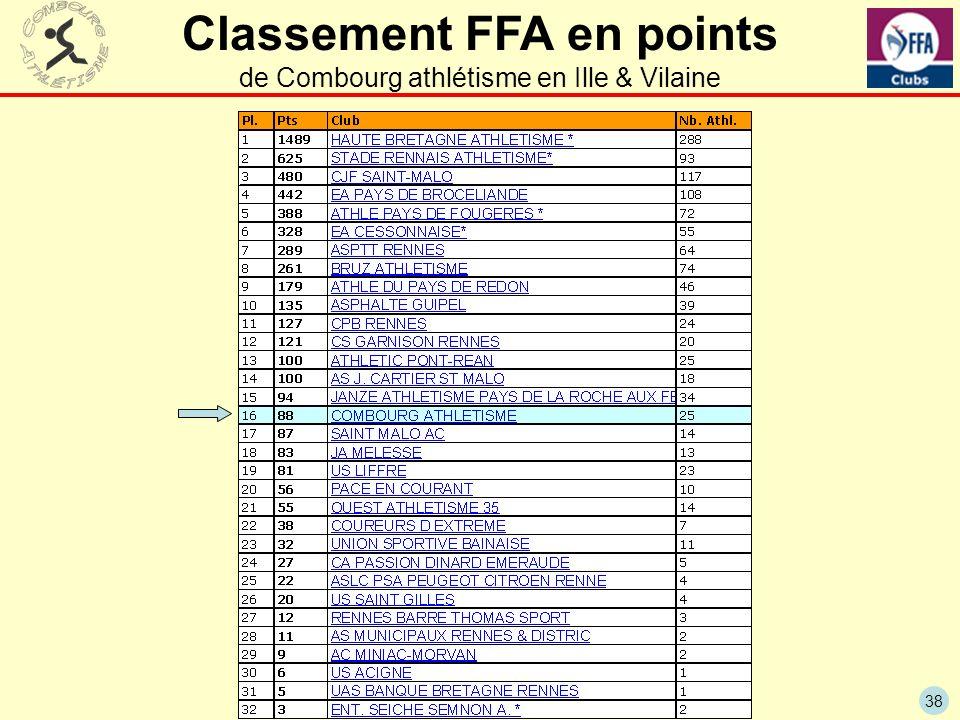 38 Classement FFA en points de Combourg athlétisme en Ille & Vilaine