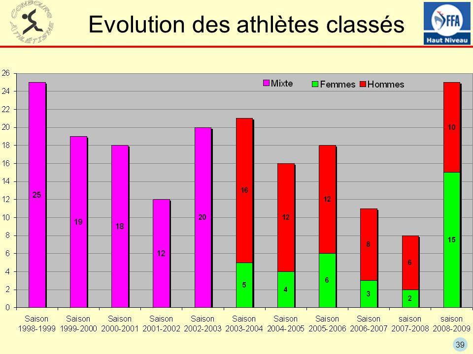 39 Evolution des athlètes classés