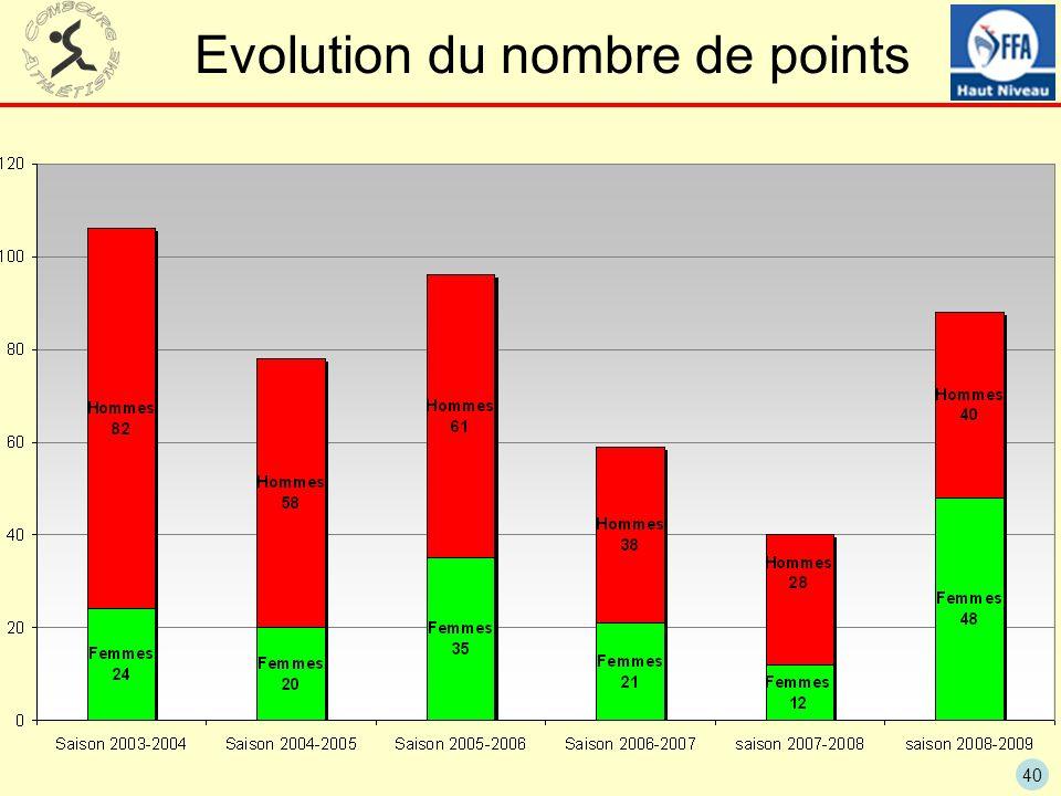 40 Evolution du nombre de points