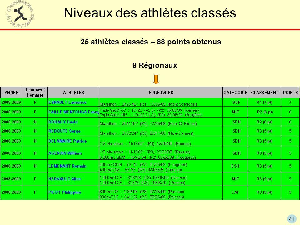 41 Niveaux des athlètes classés 25 athlètes classés – 88 points obtenus 9 Régionaux
