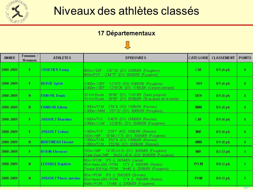 42 Niveaux des athlètes classés 17 Départementaux