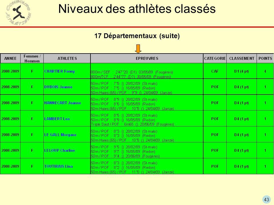 43 Niveaux des athlètes classés 17 Départementaux (suite)