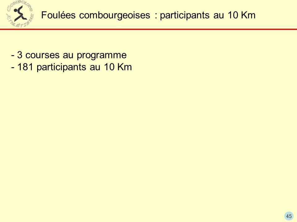 45 Foulées combourgeoises : participants au 10 Km - 3 courses au programme - 181 participants au 10 Km