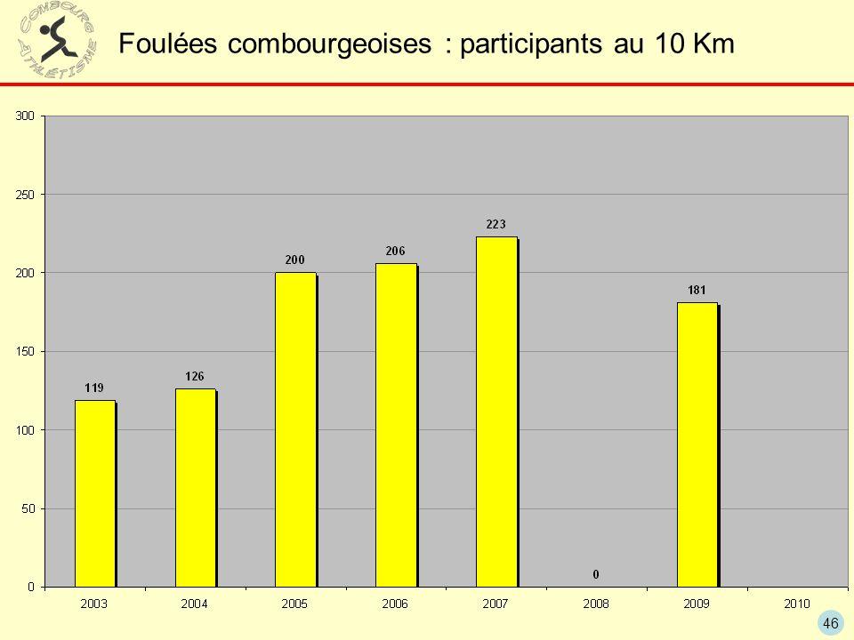 46 Foulées combourgeoises : participants au 10 Km
