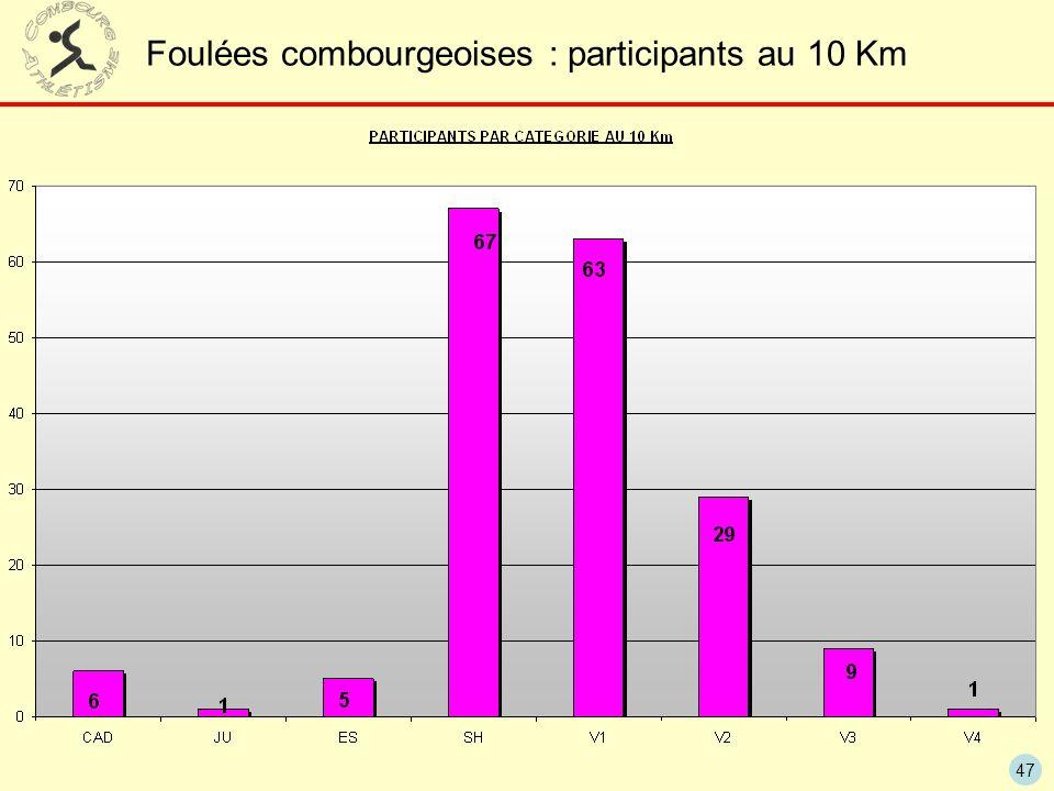 47 Foulées combourgeoises : participants au 10 Km