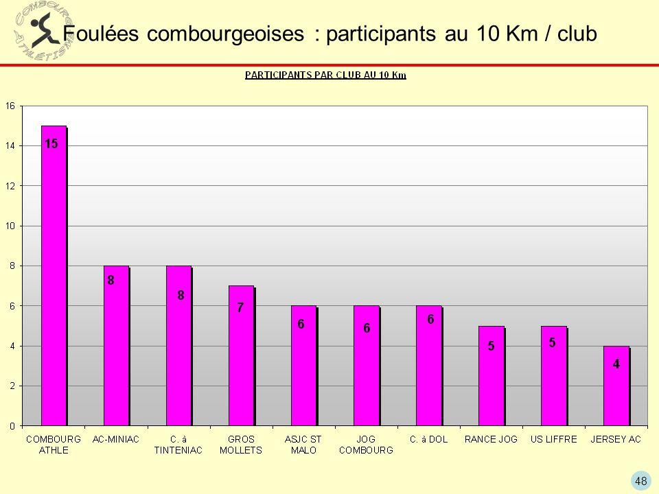 48 Foulées combourgeoises : participants au 10 Km / club
