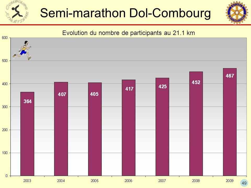 49 Semi-marathon Dol-Combourg Evolution du nombre de participants au 21.1 km