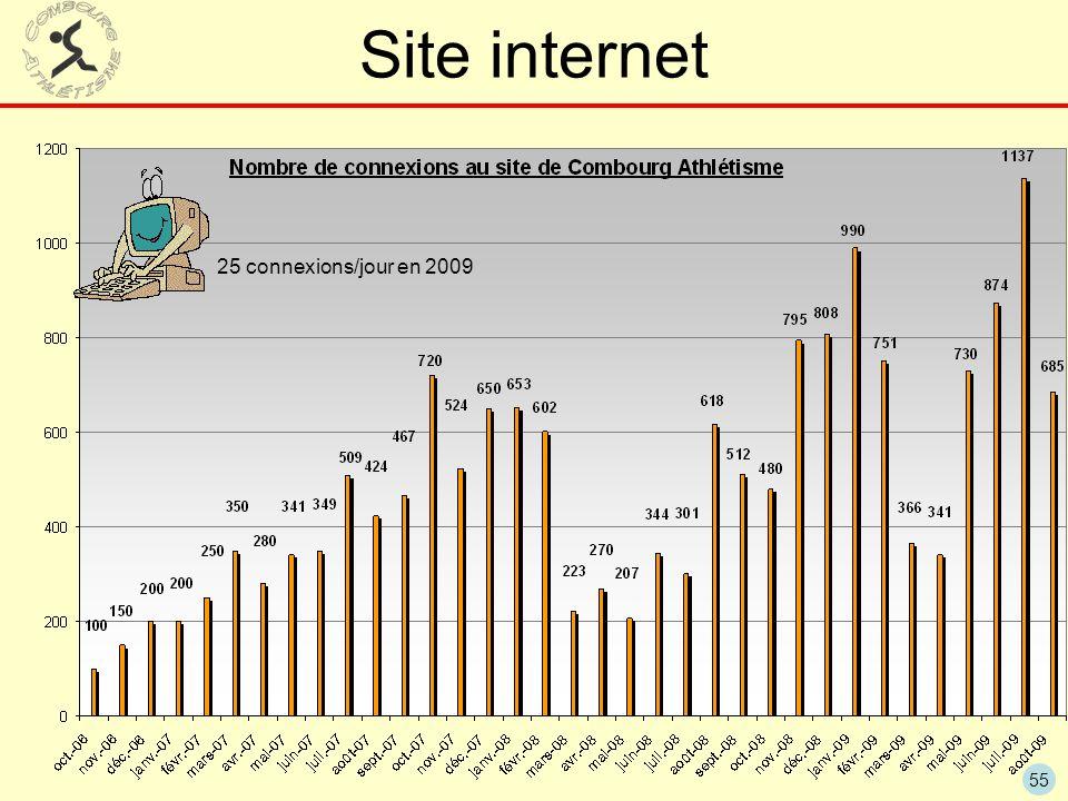 55 Site internet 25 connexions/jour en 2009
