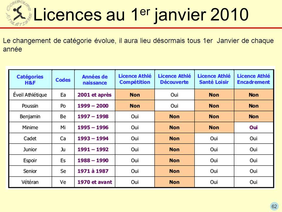 62 Licences au 1 er janvier 2010 Le changement de catégorie évolue, il aura lieu désormais tous 1er Janvier de chaque année