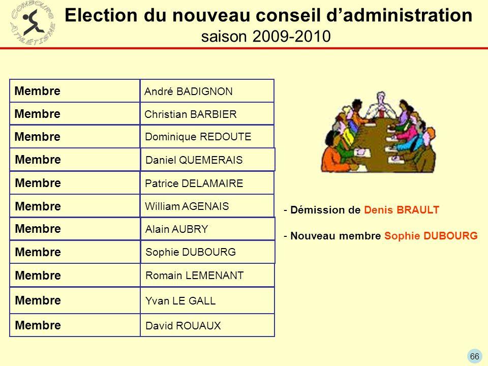 66 Election du nouveau conseil dadministration saison 2009-2010 Membre André BADIGNON Christian BARBIER Patrice DELAMAIRE Dominique REDOUTE Membre Ala