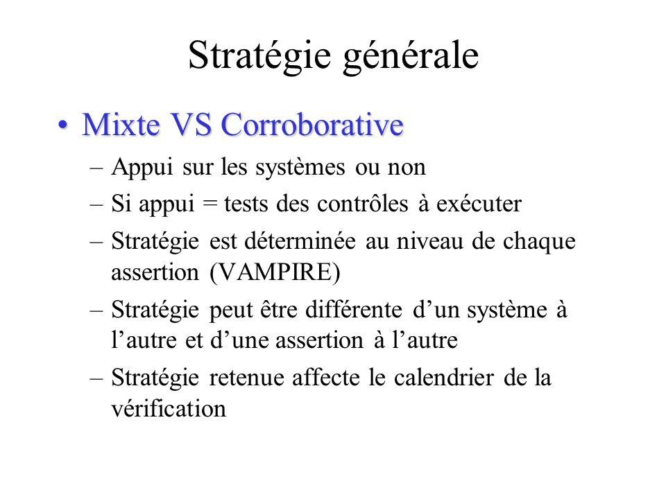 Stratégie générale Mixte VS CorroborativeMixte VS Corroborative –Appui sur les systèmes ou non –Si appui = tests des contrôles à exécuter –Stratégie e