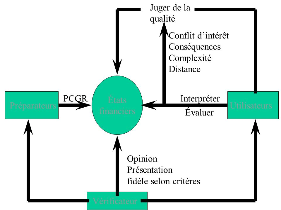 Concept dimportance relative Quels sont les éléments des ÉF qui intéressent les utilisateurs.