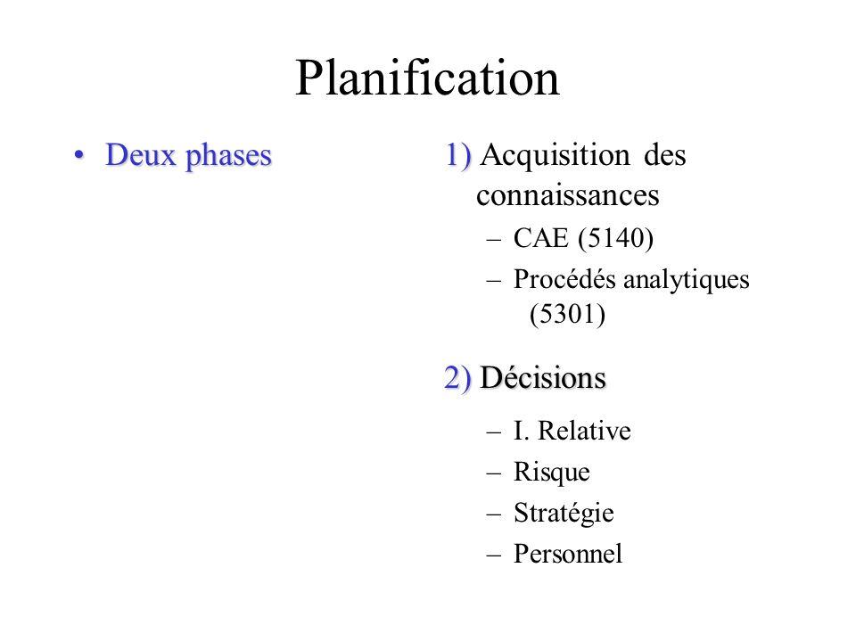 Planification Deux phasesDeux phases 1) 1) Acquisition des connaissances –CAE (5140) –Procédés analytiques (5301) 2) Décisions –I. Relative –Risque –S