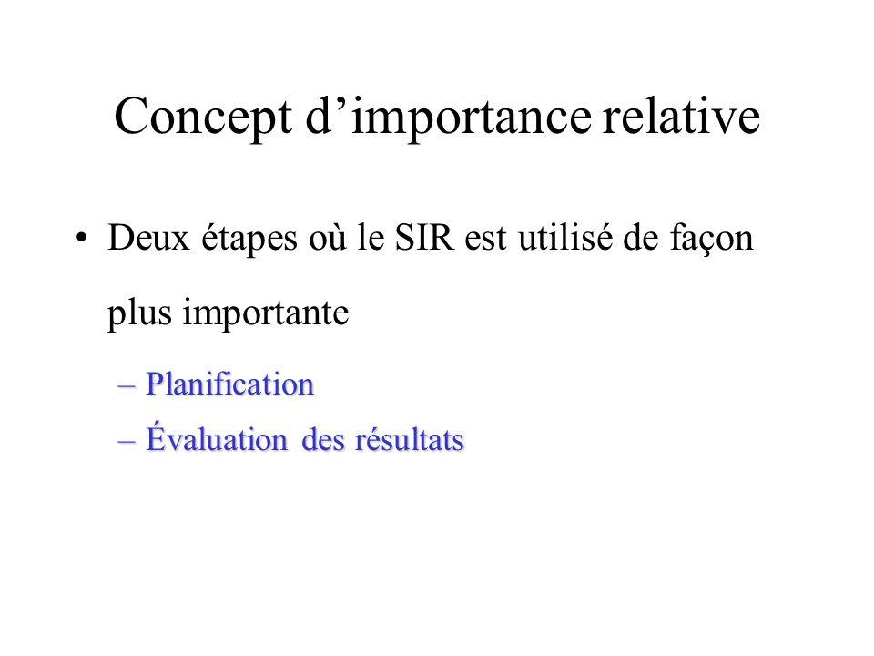 Concept dimportance relative Deux étapes où le SIR est utilisé de façon plus importante –Planification –Évaluation des résultats